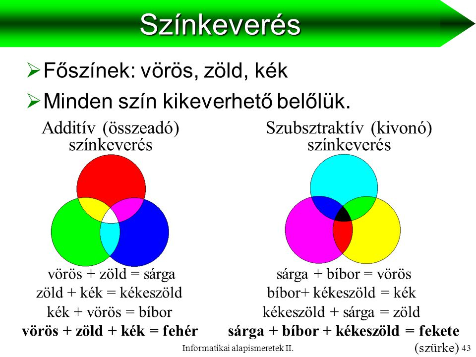 Színkeverés Főszínek: vörös, zöld, kék