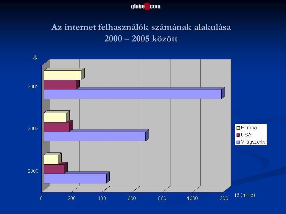 Az internet felhasználók számának alakulása 2000 – 2005 között