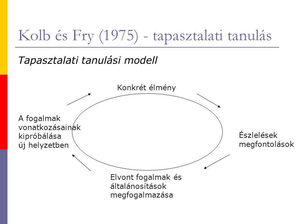 Kolb és Fry (1975) - tapasztalati tanulás