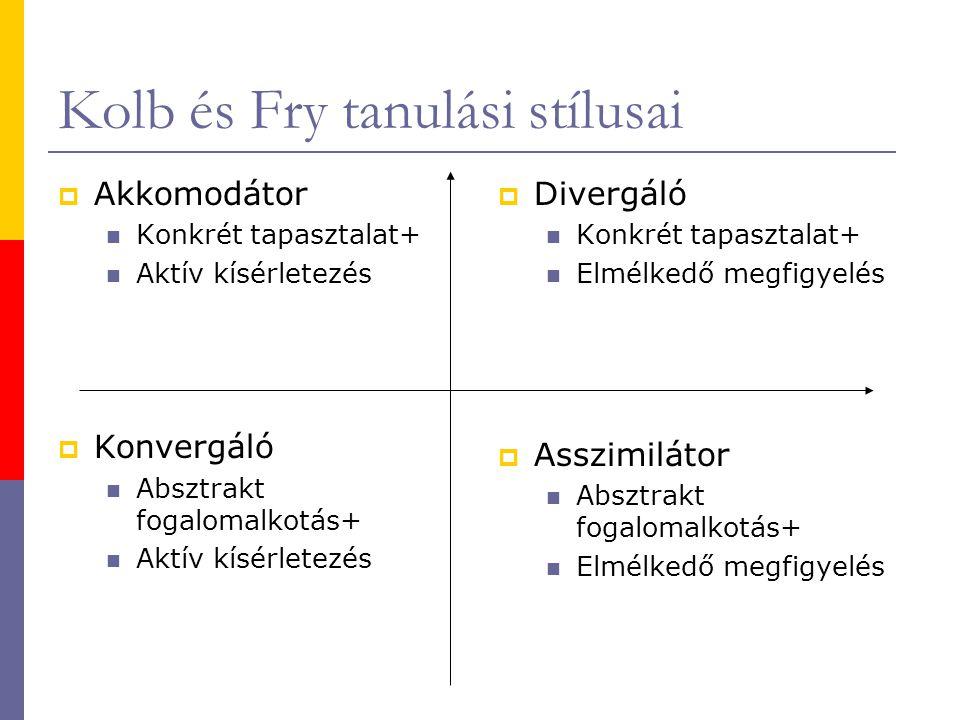 Kolb és Fry tanulási stílusai