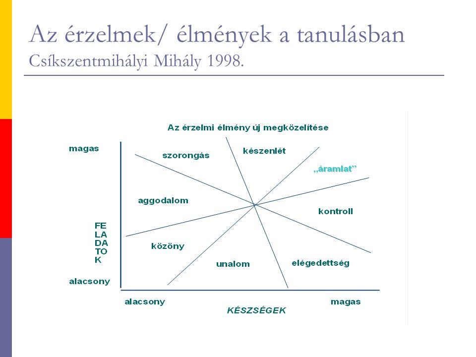 Az érzelmek/ élmények a tanulásban Csíkszentmihályi Mihály 1998.