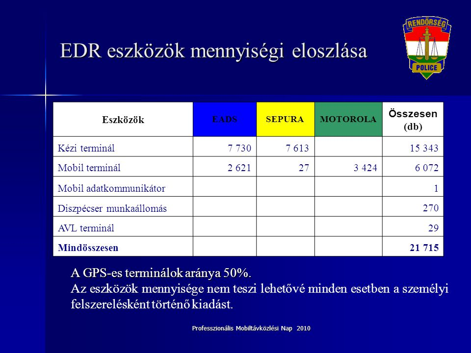 EDR eszközök mennyiségi eloszlása