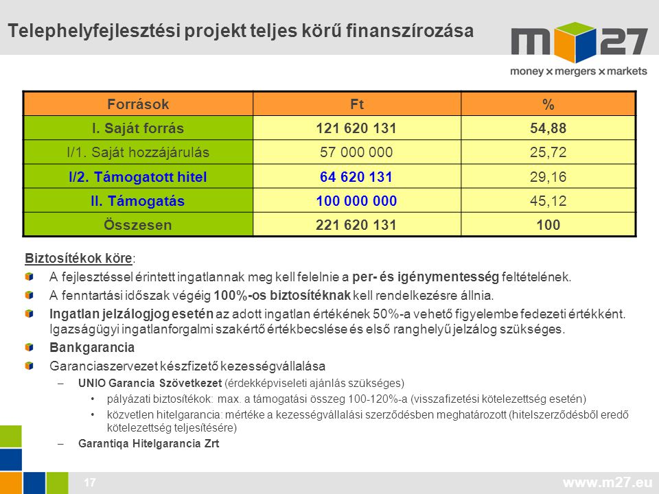 Telephelyfejlesztési projekt teljes körű finanszírozása