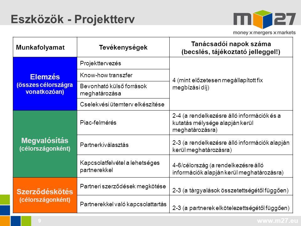 Eszközök - Projektterv