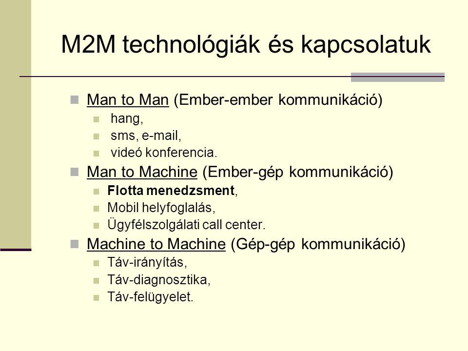 M2M technológiák és kapcsolatuk