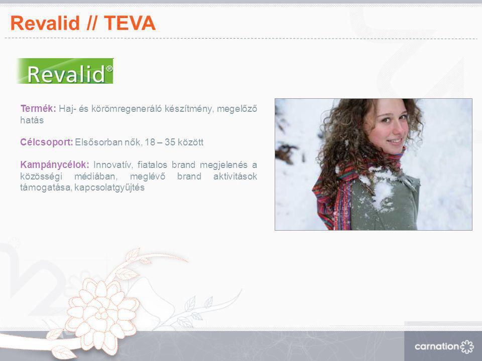 Revalid // TEVA Termék: Haj- és körömregeneráló készítmény, megelőző hatás. Célcsoport: Elsősorban nők, 18 – 35 között.