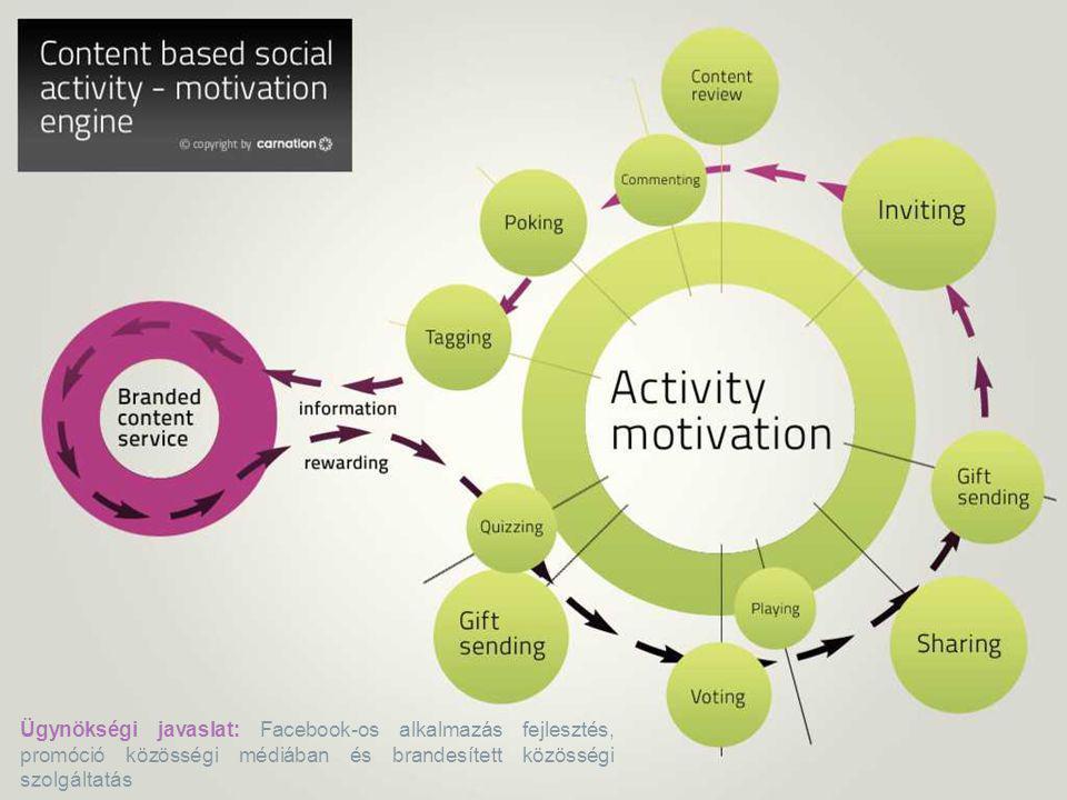 Revalid // TEVA Ügynökségi javaslat: Facebook-os alkalmazás fejlesztés, promóció közösségi médiában és brandesített közösségi szolgáltatás.