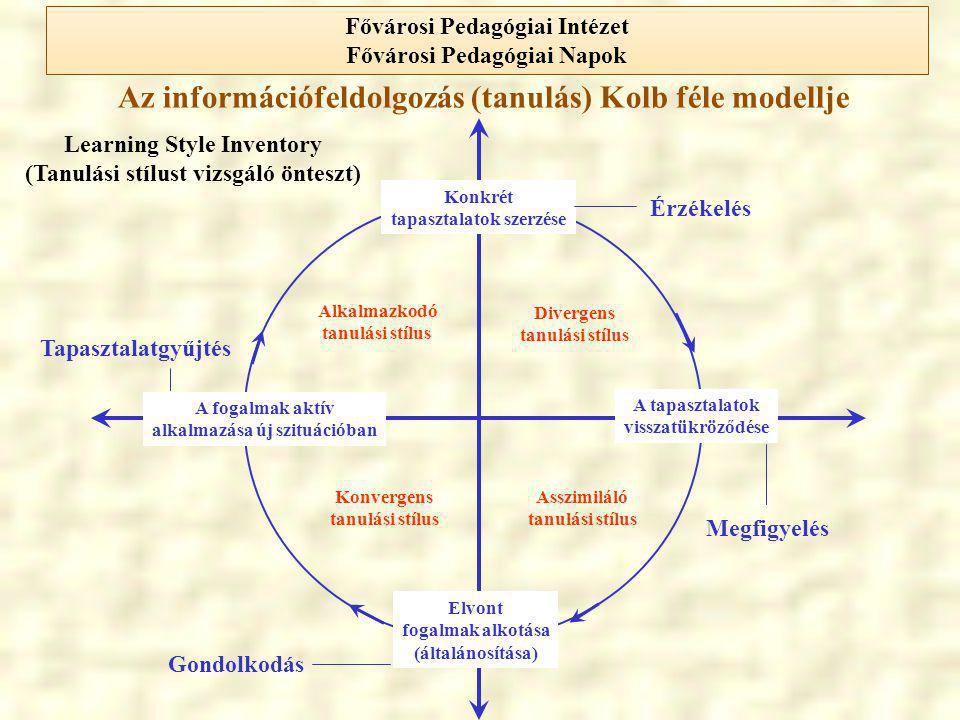 Az információfeldolgozás (tanulás) Kolb féle modellje