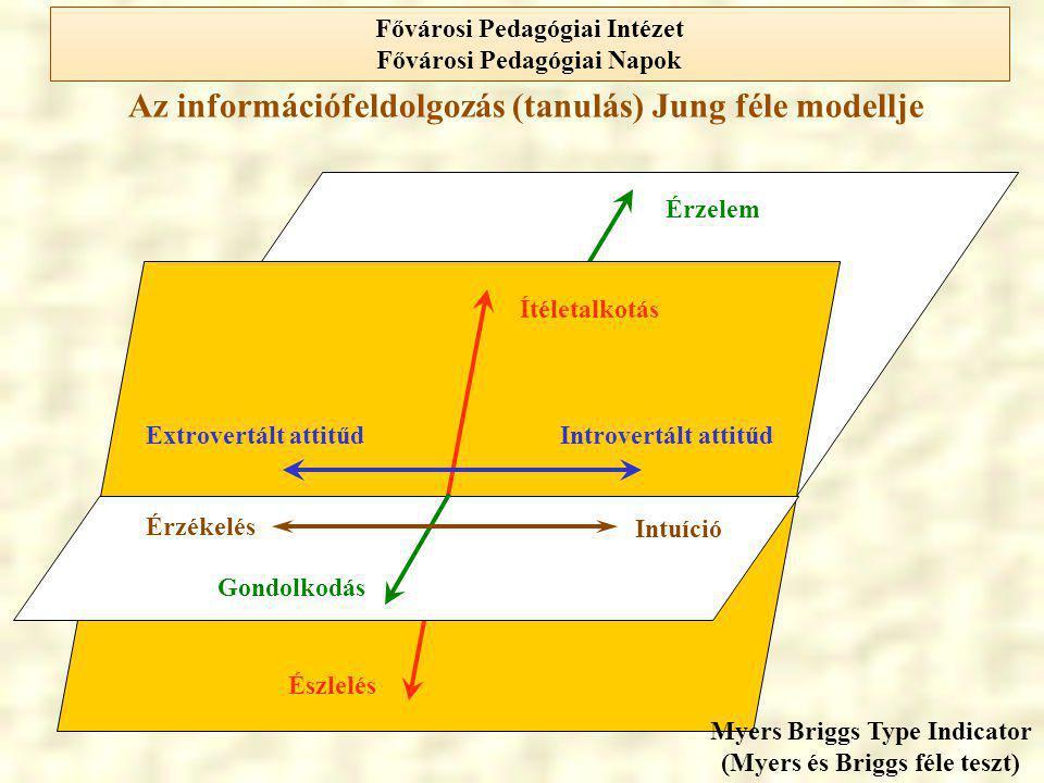 Az információfeldolgozás (tanulás) Jung féle modellje