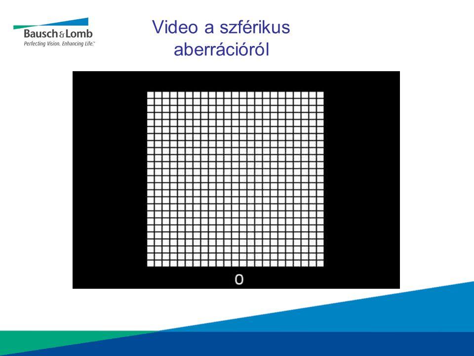 Video a szférikus aberrációról