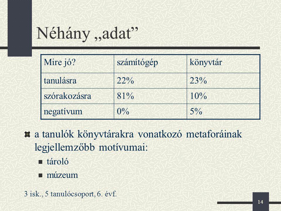 """Néhány """"adat Mire jó számítógép. könyvtár. tanulásra. 22% 23% szórakozásra. 81% 10% negatívum."""