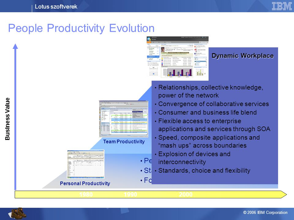 People Productivity Evolution