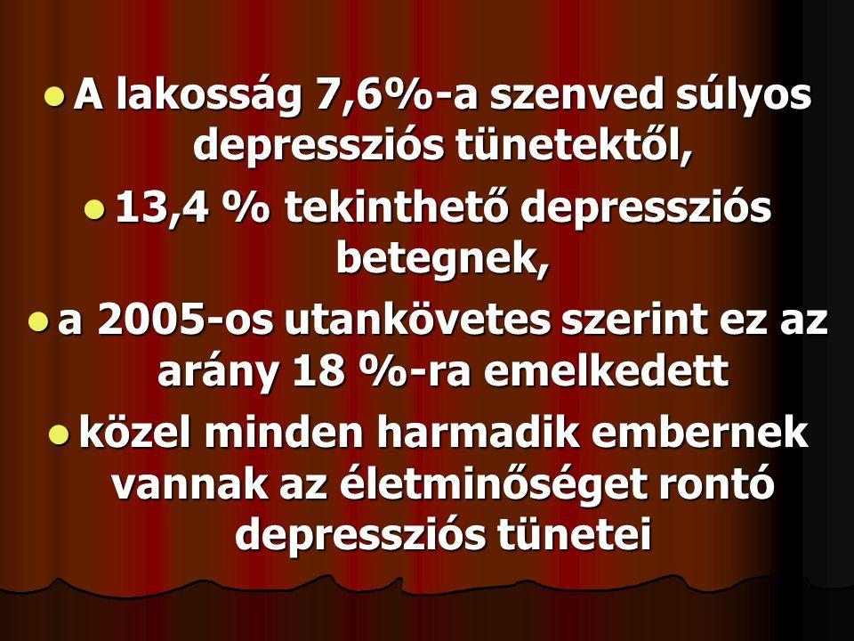 A lakosság 7,6%-a szenved súlyos depressziós tünetektől,