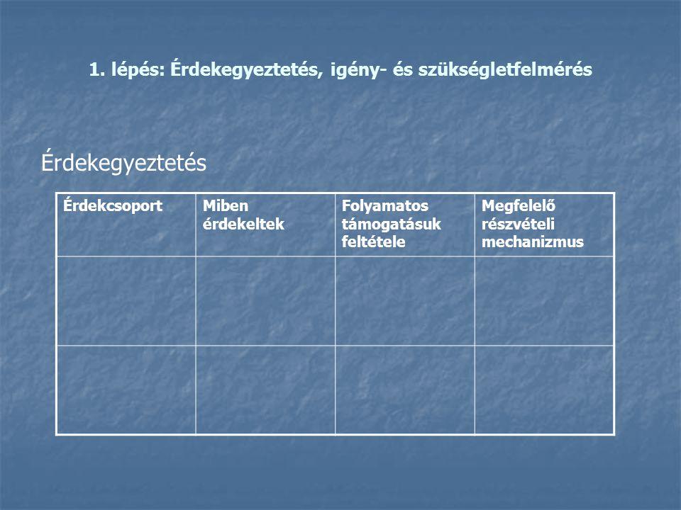 1. lépés: Érdekegyeztetés, igény- és szükségletfelmérés