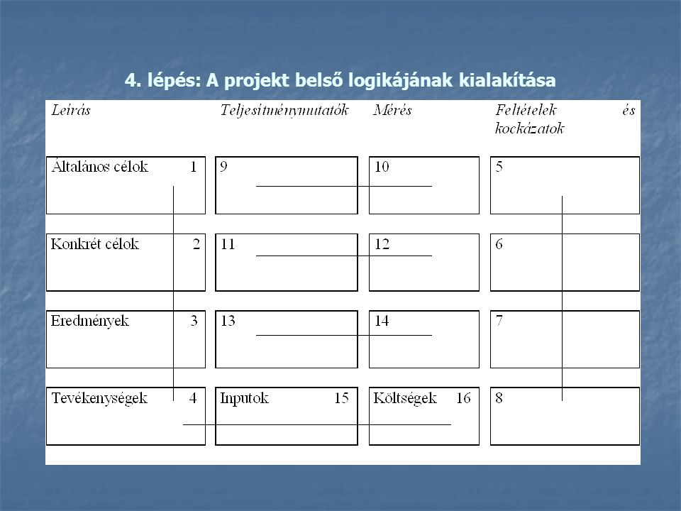 4. lépés: A projekt belső logikájának kialakítása