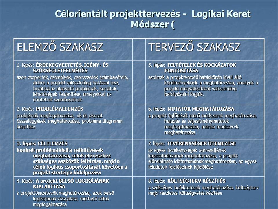 Célorientált projekttervezés - Logikai Keret Módszer (