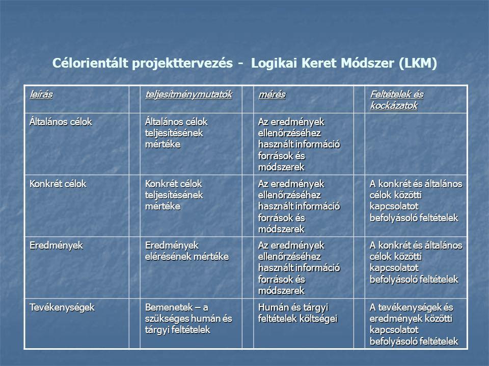 Célorientált projekttervezés - Logikai Keret Módszer (LKM)