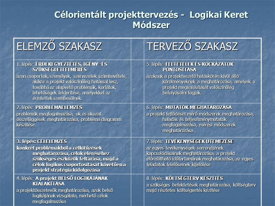 Célorientált projekttervezés - Logikai Keret Módszer