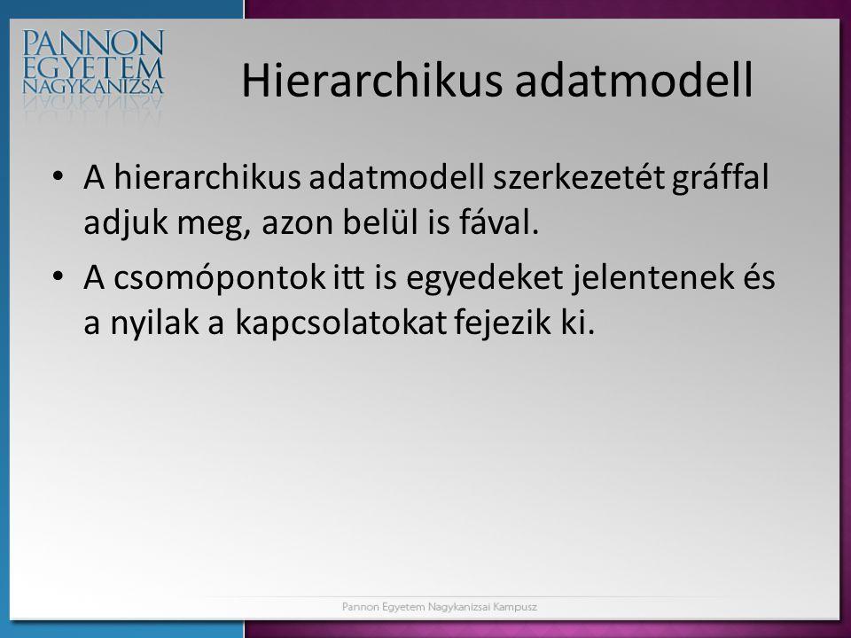 Hierarchikus adatmodell