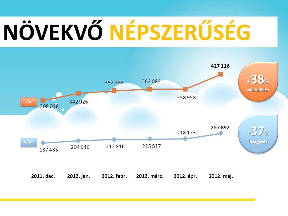 NÖVEKVŐ NÉPSZERŰSÉG +38% oldalletöltés AV +37% látogatás VISIT
