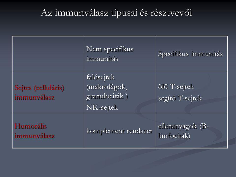 Az immunválasz típusai és résztvevői