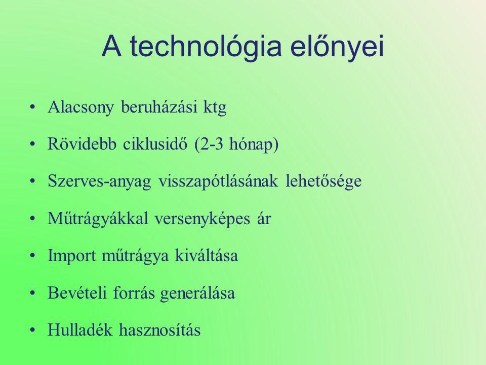 A technológia előnyei Alacsony beruházási ktg