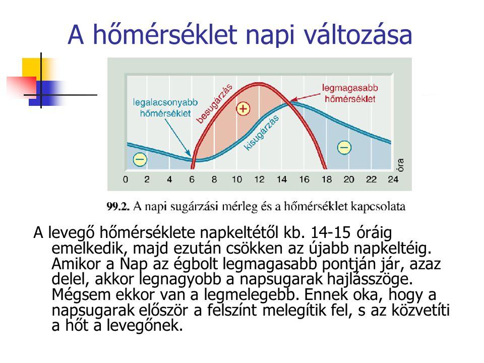 A hőmérséklet napi változása