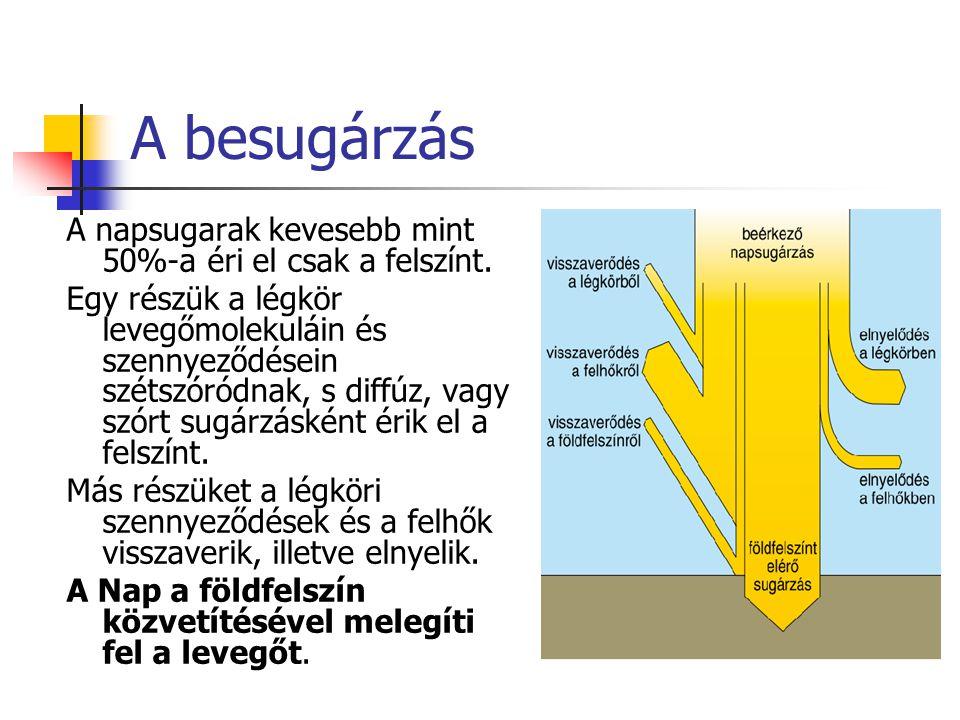 A besugárzás A napsugarak kevesebb mint 50%-a éri el csak a felszínt.