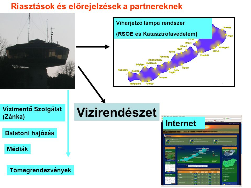 Vizirendészet Riasztások és előrejelzések a partnereknek Internet