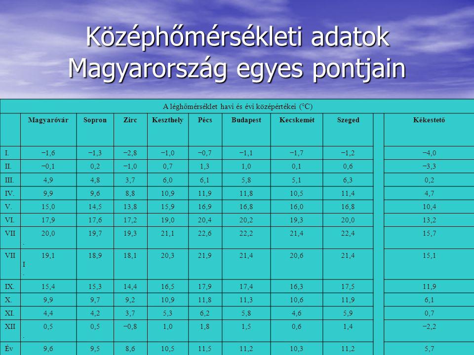 Középhőmérsékleti adatok Magyarország egyes pontjain