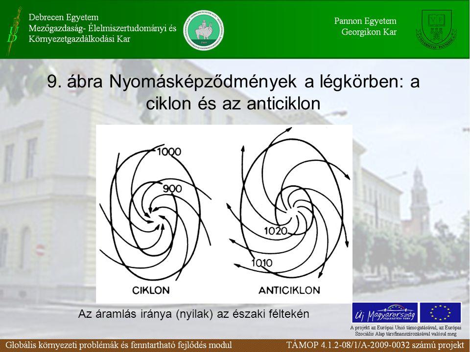 9. ábra Nyomásképződmények a légkörben: a ciklon és az anticiklon