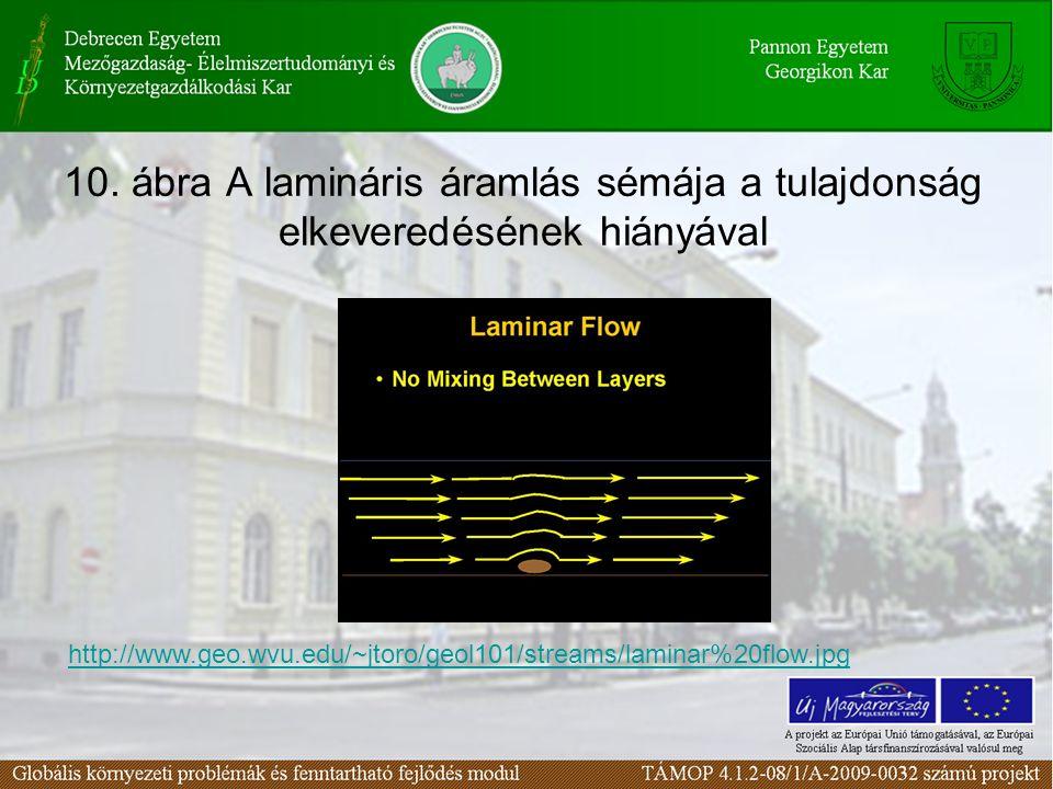 10. ábra A lamináris áramlás sémája a tulajdonság elkeveredésének hiányával