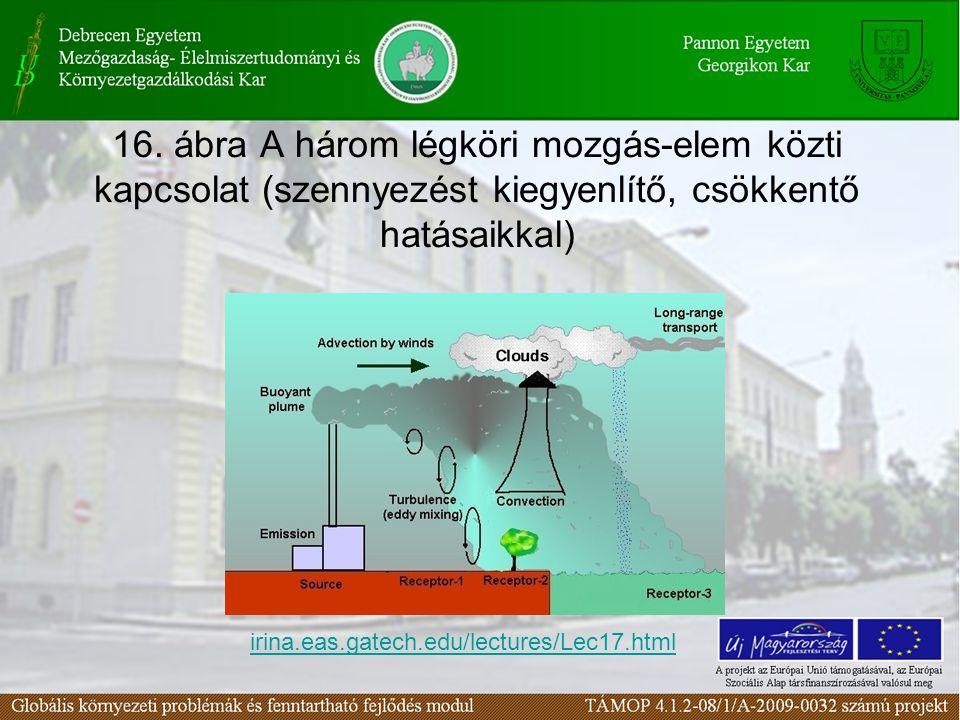 16. ábra A három légköri mozgás-elem közti kapcsolat (szennyezést kiegyenlítő, csökkentő hatásaikkal)