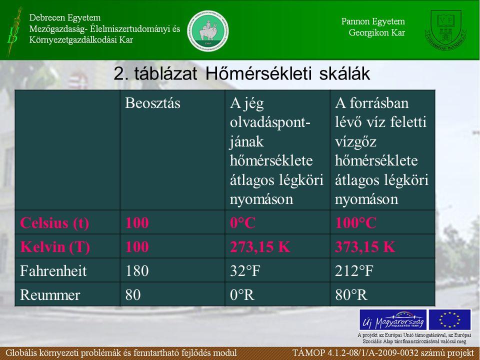 2. táblázat Hőmérsékleti skálák