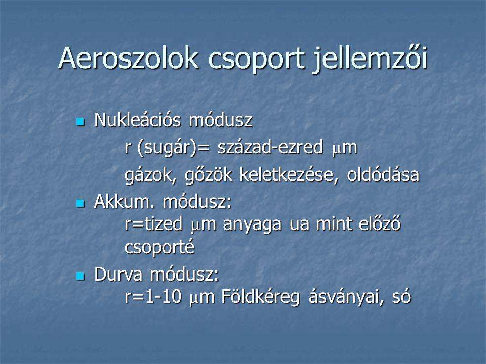 Aeroszolok csoport jellemzői