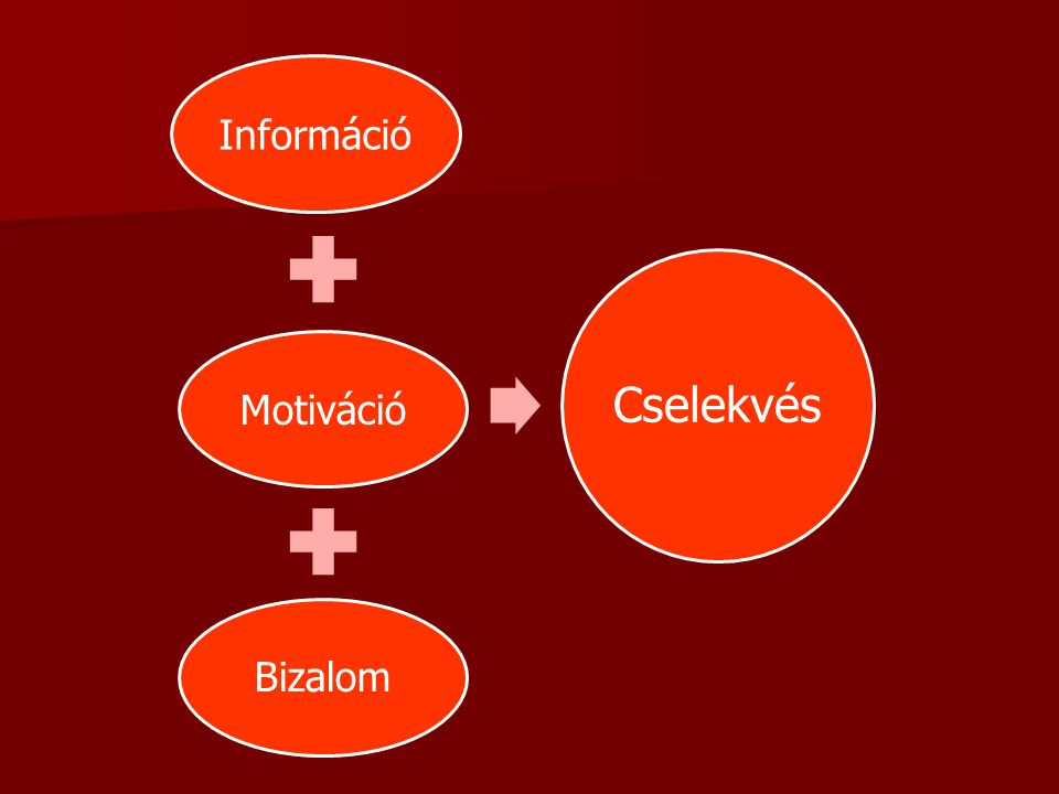 Információ Motiváció Bizalom Cselekvés