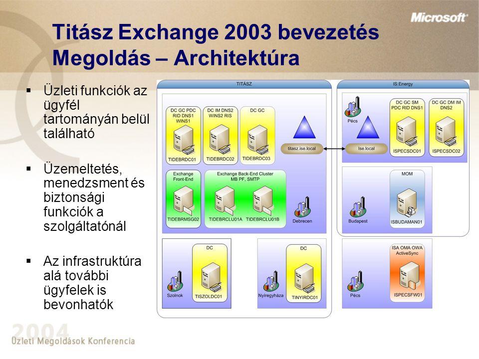 Titász Exchange 2003 bevezetés Megoldás – Architektúra