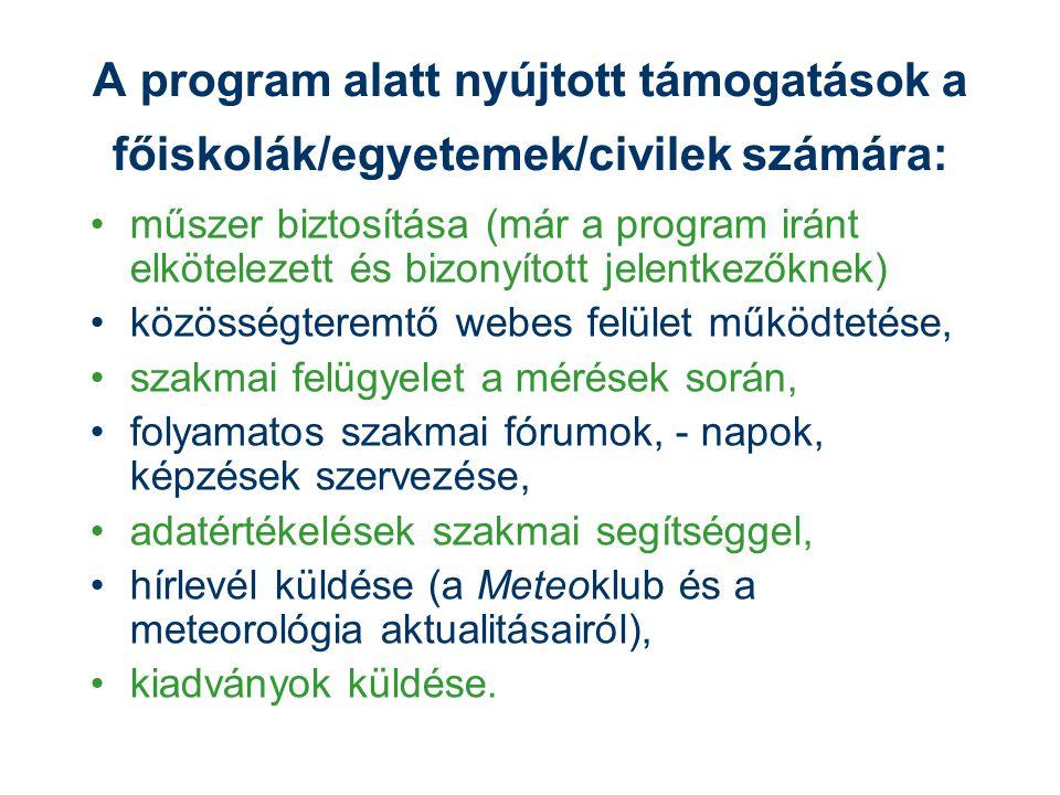 A program alatt nyújtott támogatások a főiskolák/egyetemek/civilek számára: