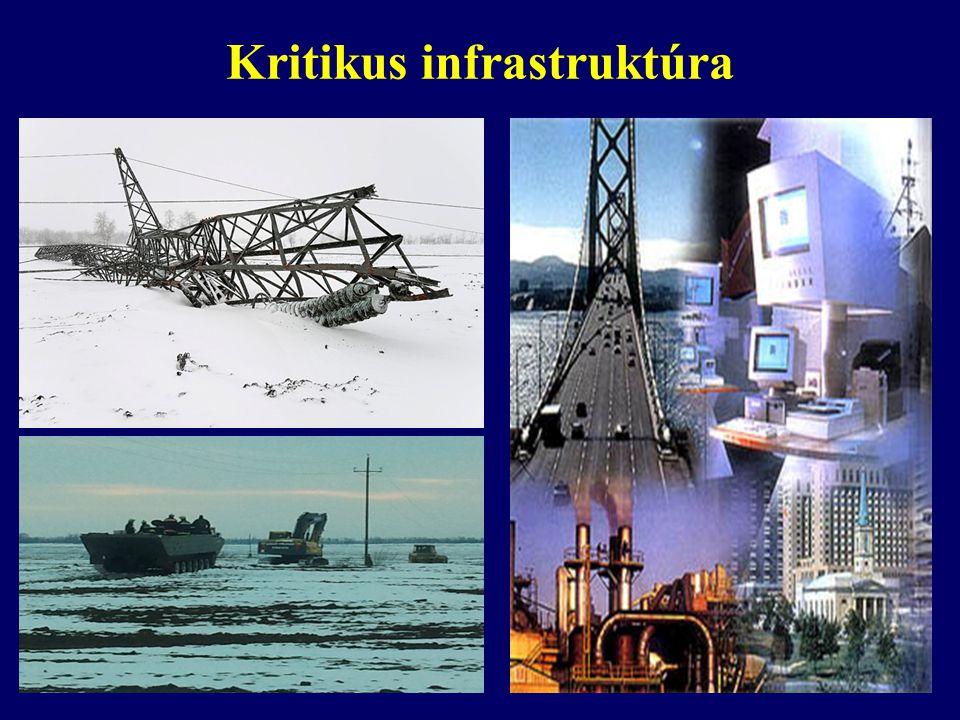 Kritikus infrastruktúra