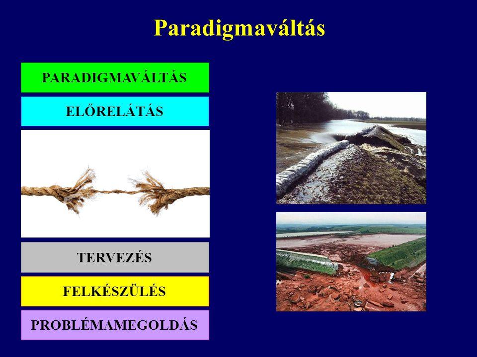 Paradigmaváltás PARADIGMAVÁLTÁS ELŐRELÁTÁS TERVEZÉS FELKÉSZÜLÉS