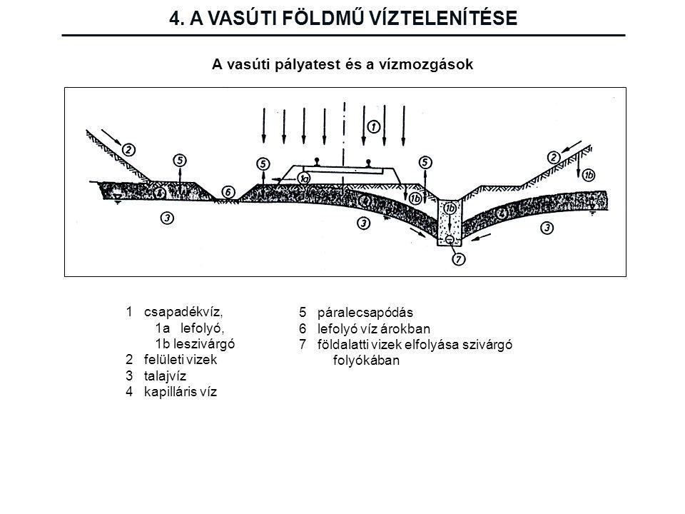 4. A VASÚTI FÖLDMŰ VÍZTELENÍTÉSE A vasúti pályatest és a vízmozgások