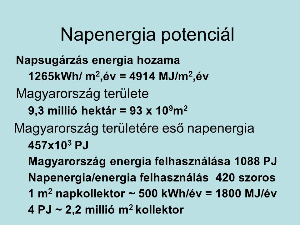 Napenergia potenciál Magyarország területére eső napenergia