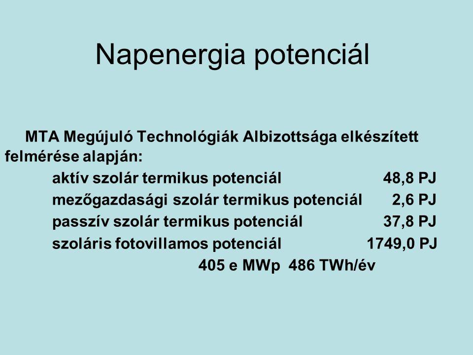Napenergia potenciál MTA Megújuló Technológiák Albizottsága elkészített felmérése alapján: aktív szolár termikus potenciál 48,8 PJ.
