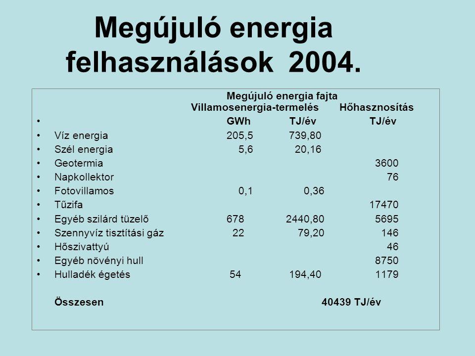 Megújuló energia felhasználások 2004.