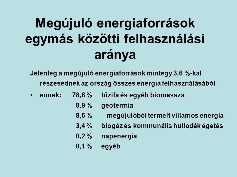 Megújuló energiaforrások egymás közötti felhasználási aránya