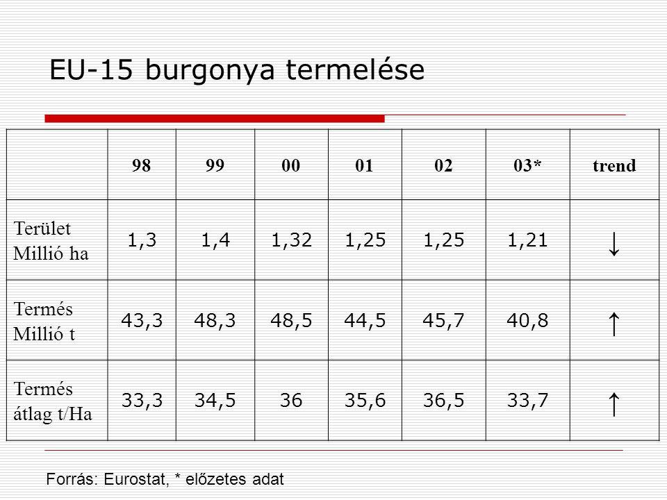 EU-15 burgonya termelése
