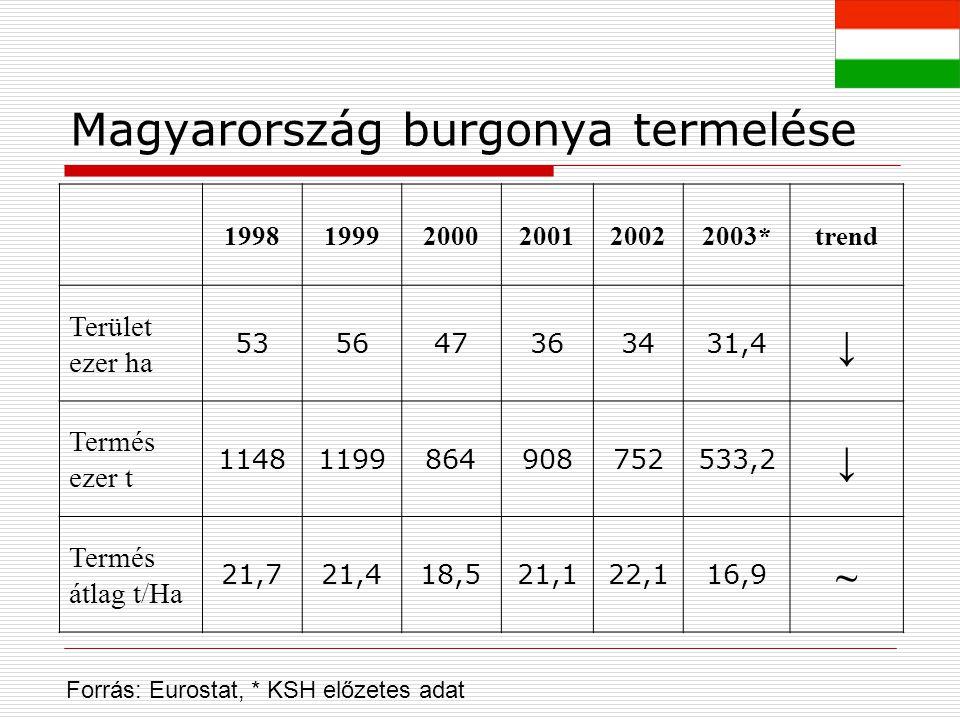 Magyarország burgonya termelése