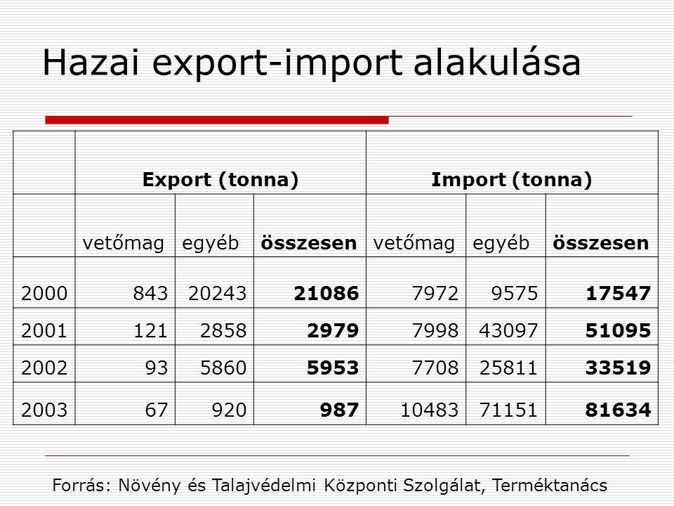 Hazai export-import alakulása