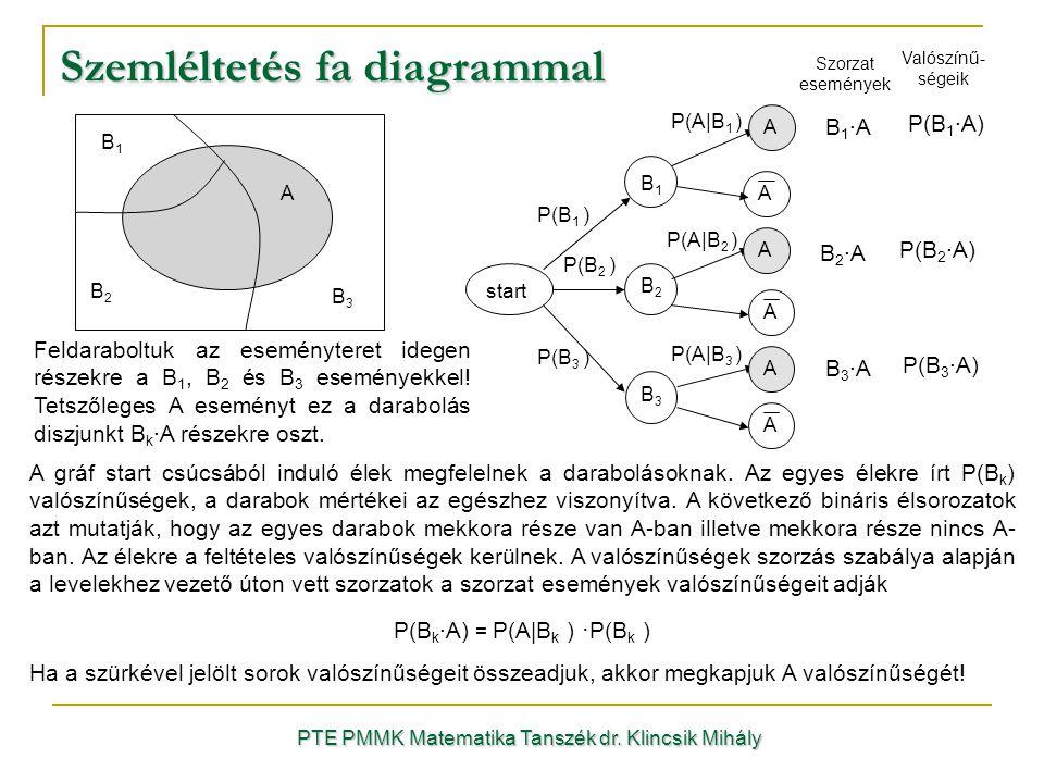 Szemléltetés fa diagrammal
