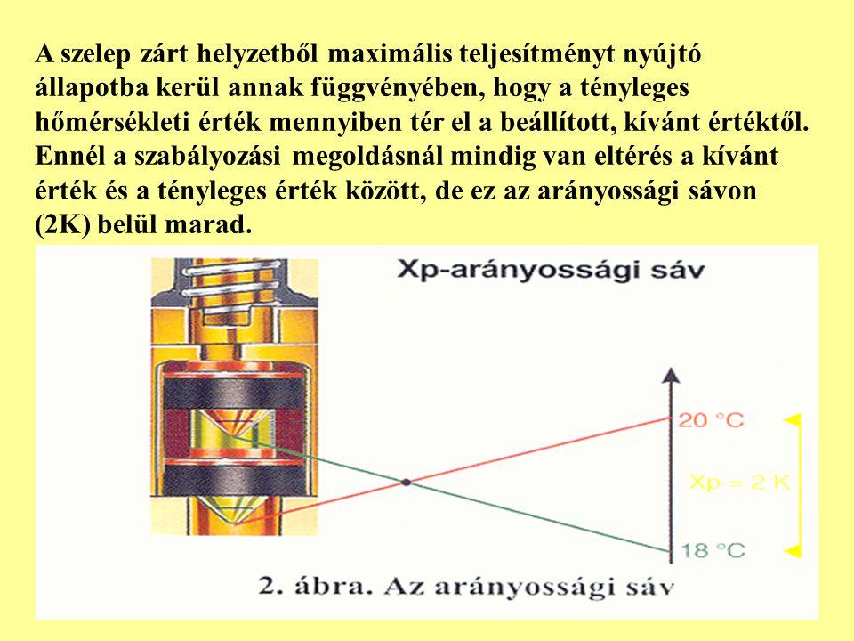 A szelep zárt helyzetből maximális teljesítményt nyújtó állapotba kerül annak függvényében, hogy a tényleges hőmérsékleti érték mennyiben tér el a beállított, kívánt értéktől.